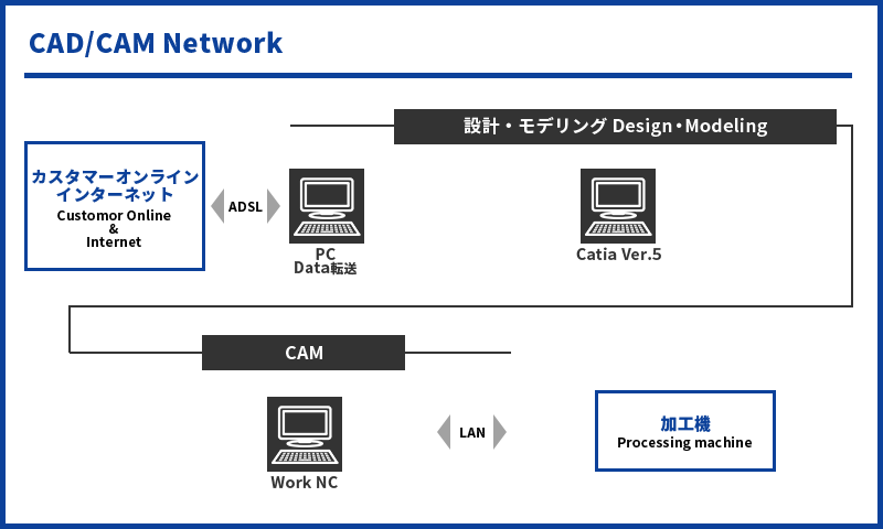 CAD/CAM Network